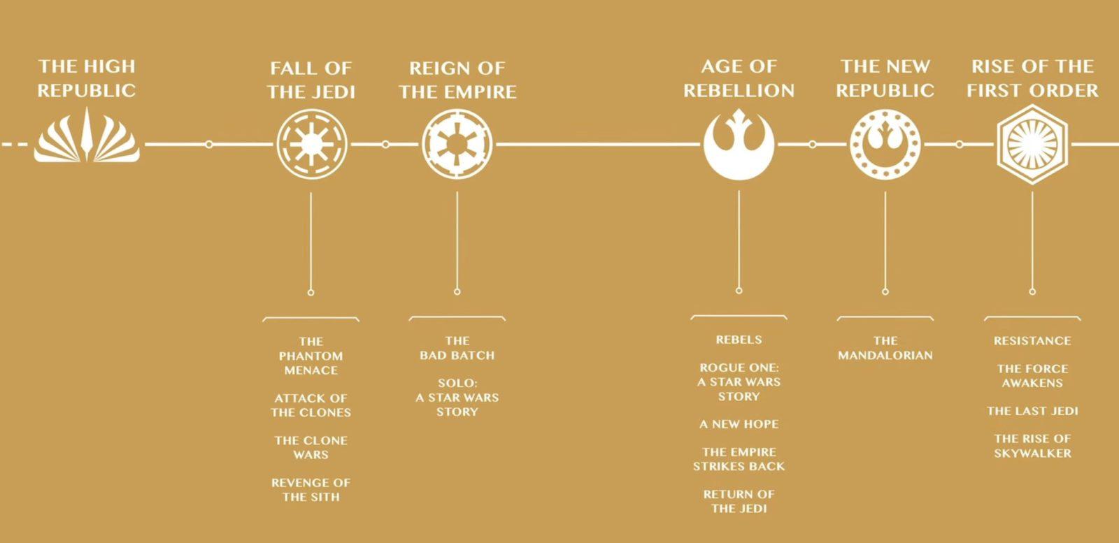 Lucasfilm представила современную хронологию «Звездных войн»