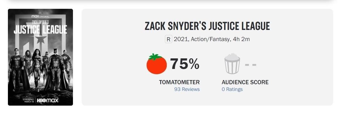 "Rotten Tomatoes опубликовал рейтинг ""свежести"" «Лиги справедливости» Зака Снайдера"