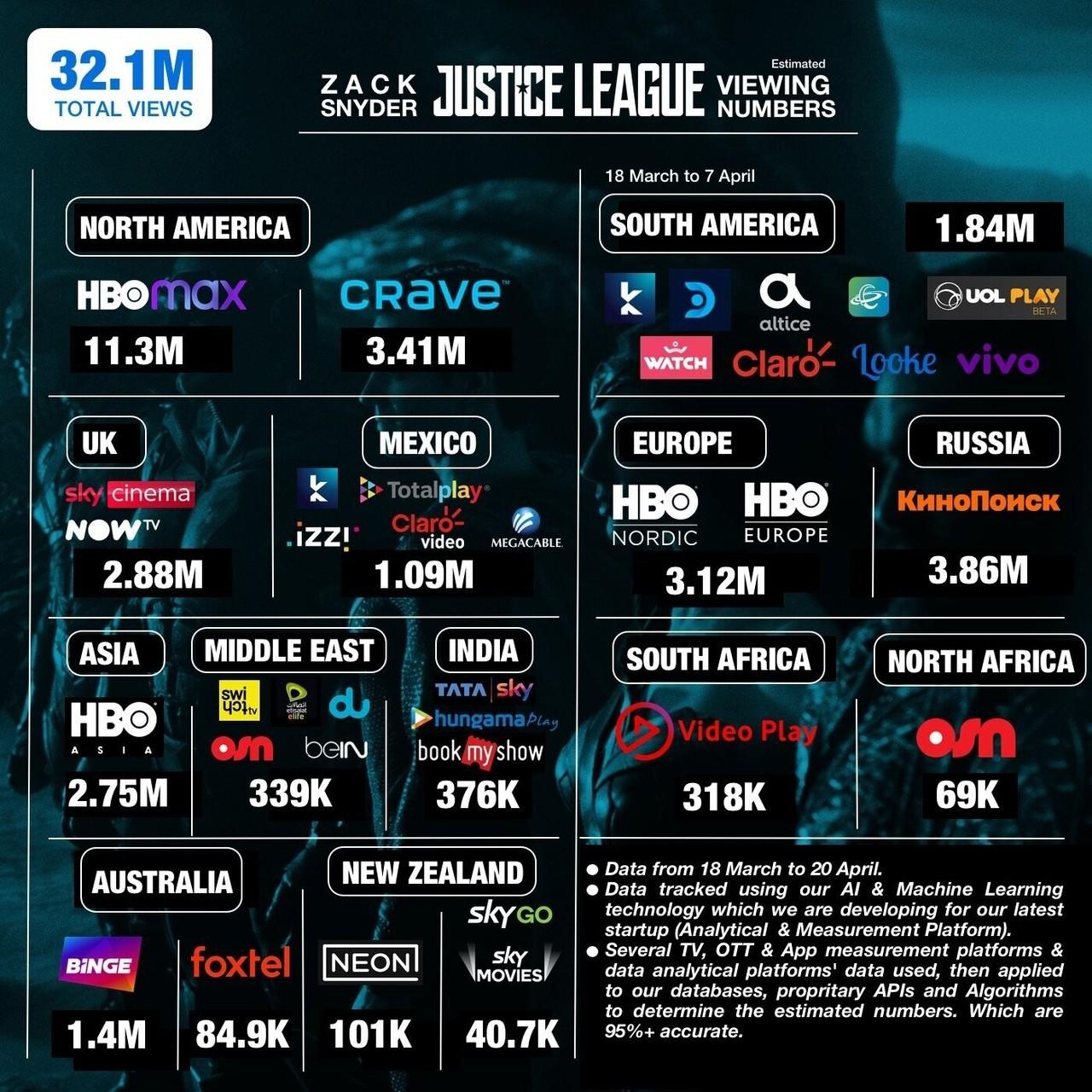«КиноПоиск HD» занял второе место по количеству просмотров «Лиги справедливости» от Снайдера